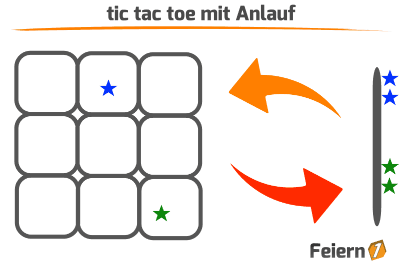tic tac toe mit Anlauf